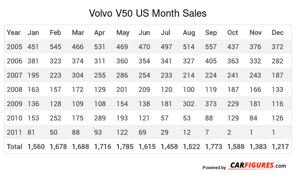 Volvo V50 Month Sales Table