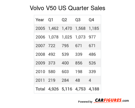 Volvo V50 Quarter Sales Table