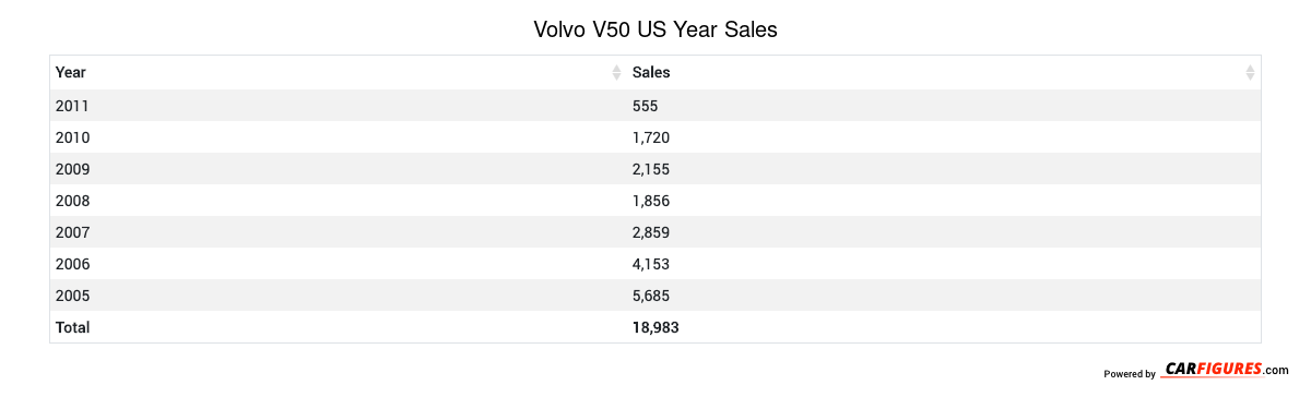 Volvo V50 Year Sales Table