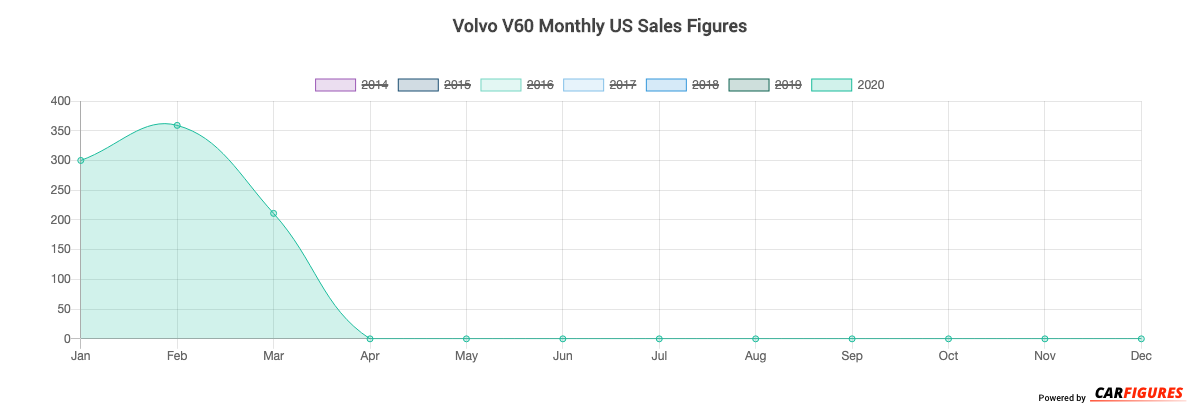 Volvo V60 Month Sales Graph