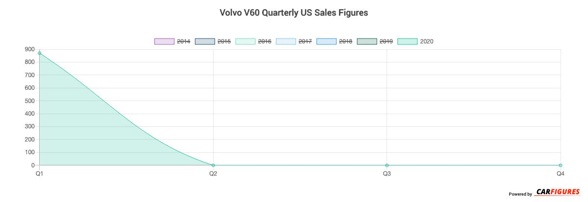 Volvo V60 Quarter Sales Graph