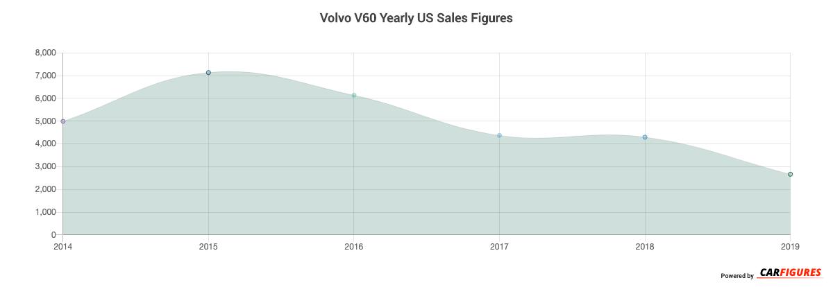 Volvo V60 Year Sales Graph