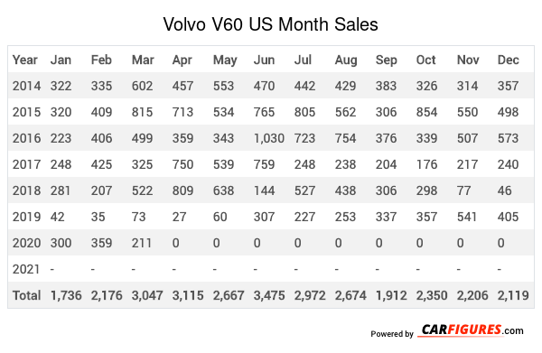 Volvo V60 Month Sales Table