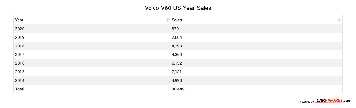Volvo V60 Year Sales Table