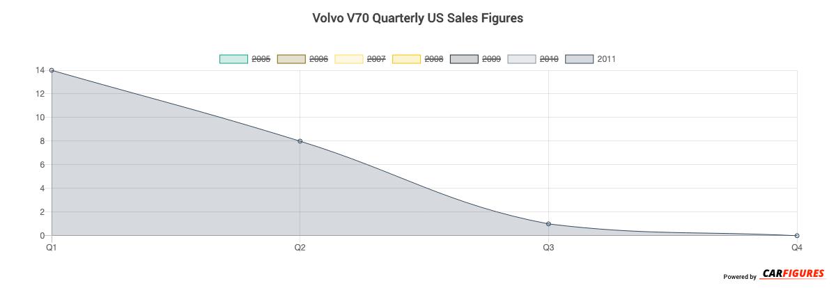 Volvo V70 Quarter Sales Graph