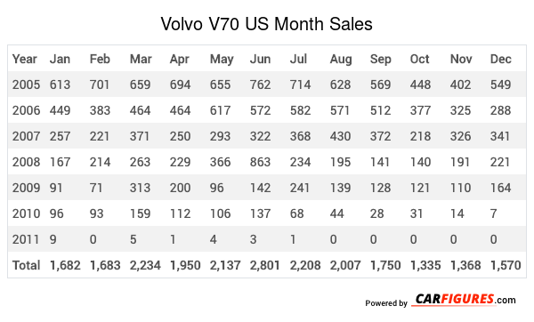 Volvo V70 Month Sales Table