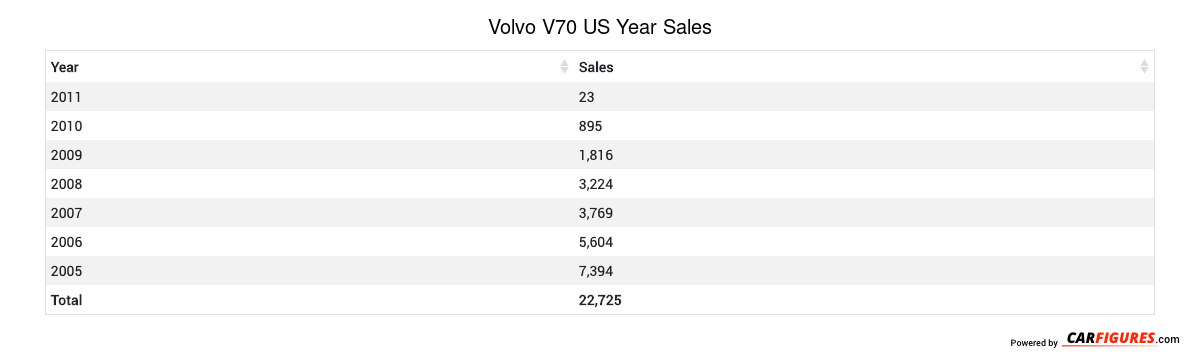 Volvo V70 Year Sales Table