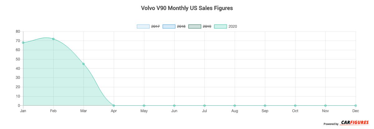 Volvo V90 Month Sales Graph