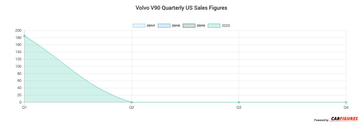 Volvo V90 Quarter Sales Graph