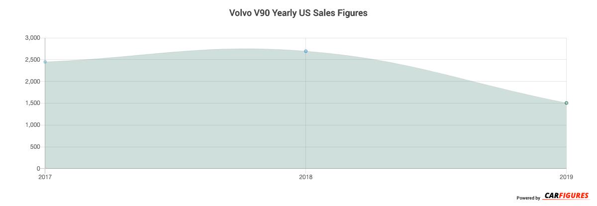 Volvo V90 Year Sales Graph