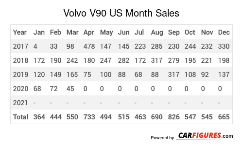 Volvo V90 Month Sales Table