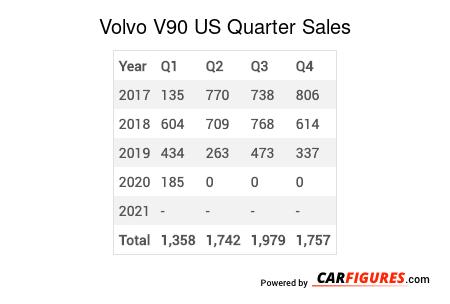 Volvo V90 Quarter Sales Table
