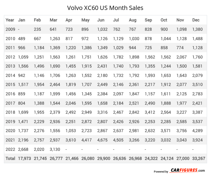 Volvo XC60 Month Sales Table