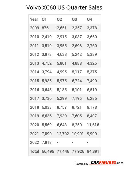 Volvo XC60 Quarter Sales Table