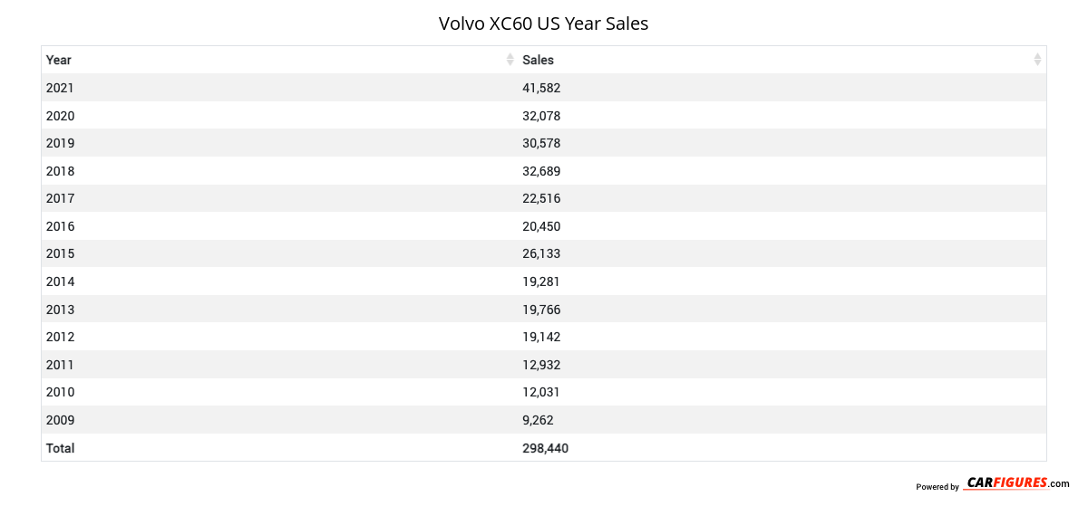 Volvo XC60 Year Sales Table