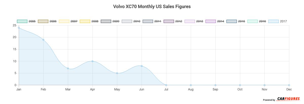 Volvo XC70 Month Sales Graph