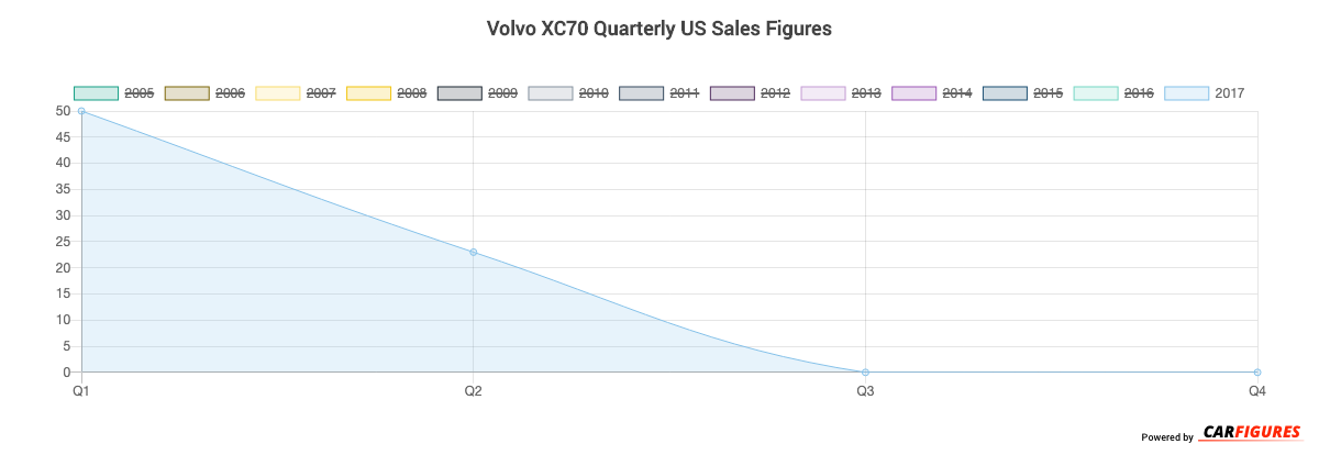 Volvo XC70 Quarter Sales Graph