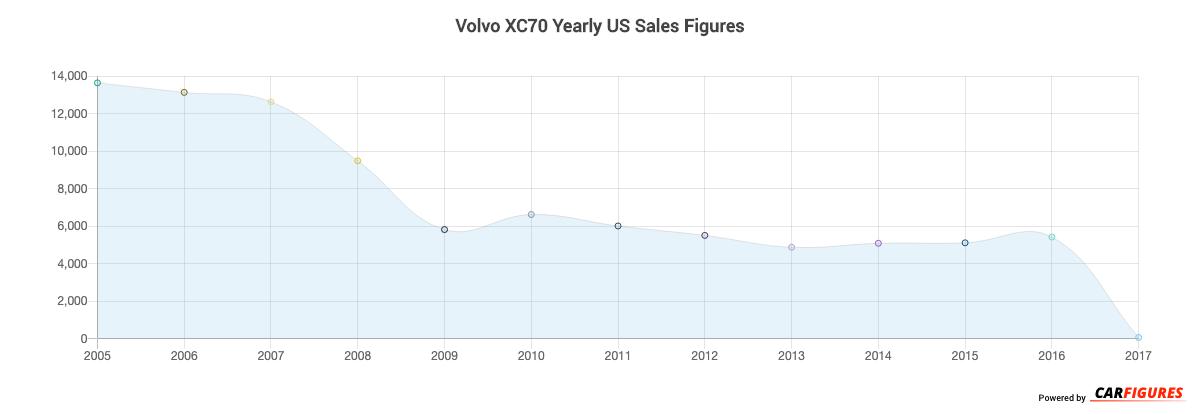 Volvo XC70 Year Sales Graph