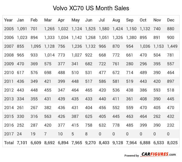 Volvo XC70 Month Sales Table