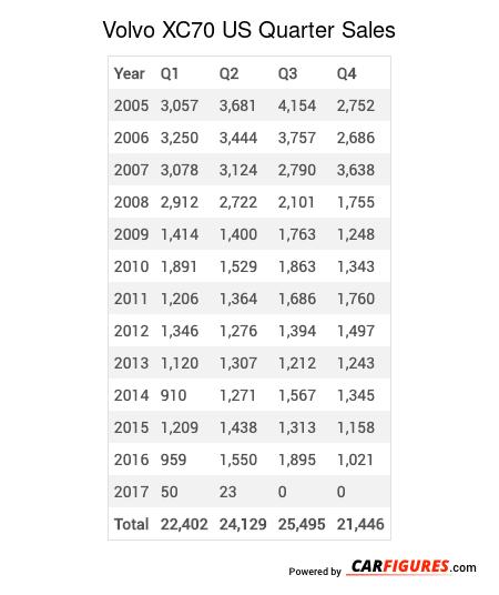 Volvo XC70 Quarter Sales Table