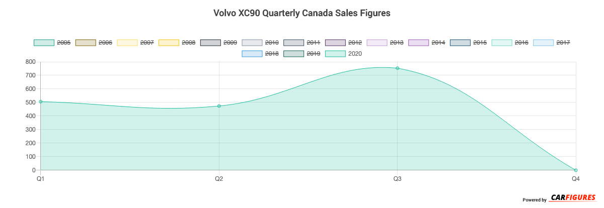 Volvo XC90 Quarter Sales Graph