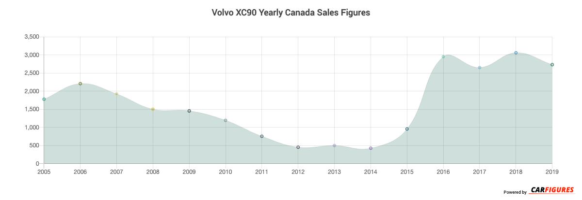 Volvo XC90 Year Sales Graph