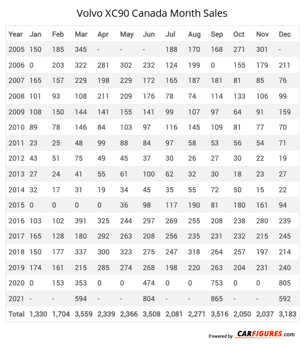Volvo XC90 Month Sales Table