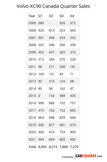 Volvo XC90 Quarter Sales Table