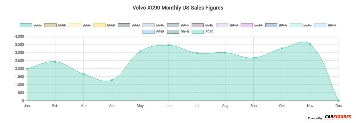 Volvo XC90 Month Sales Graph