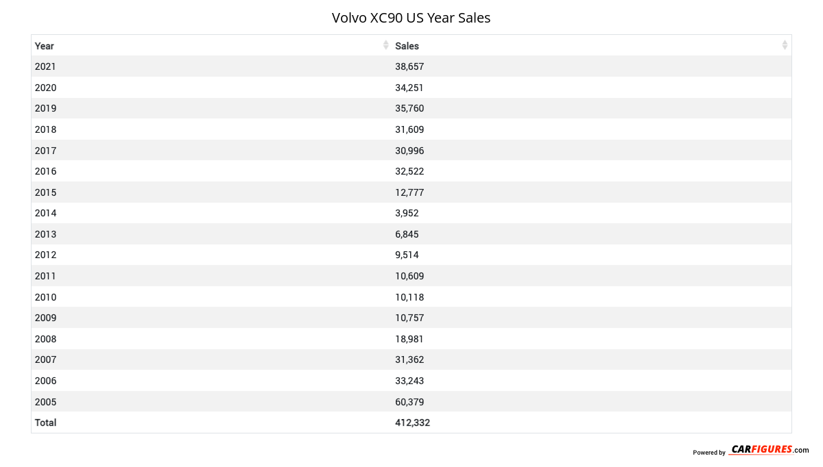 Volvo XC90 Year Sales Table