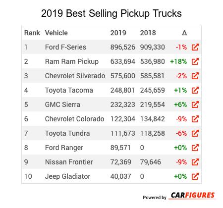 2019 2019 Best Selling Pickup Trucks Market Share Table