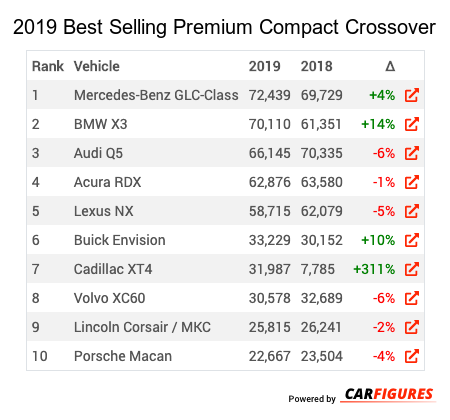 2019 2019 Best Selling Premium Compact Crossover/SUVs Market Share Table